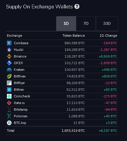 Exchange Wallets